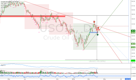 USOIL: Oil: Resumption of monthly downtrend?