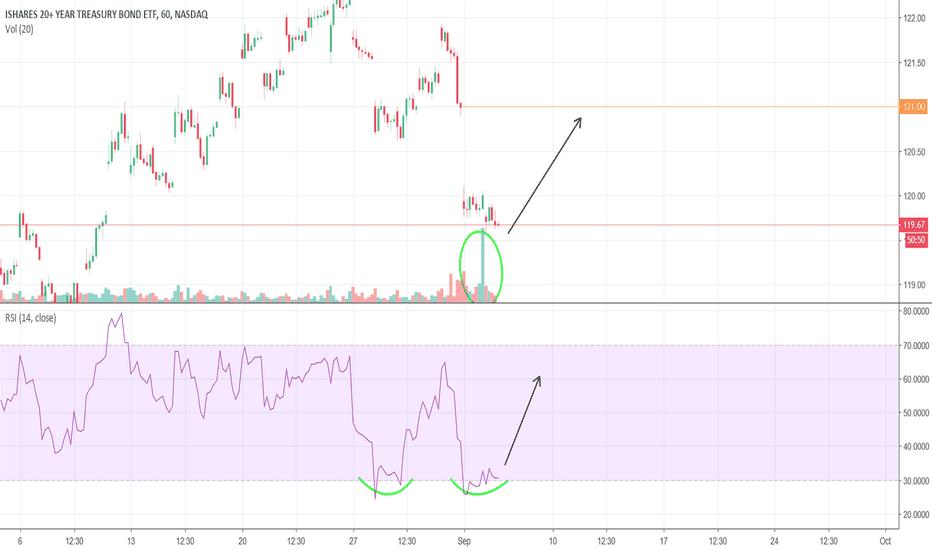 TLT: Potential gap filling