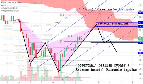 "BTCUSD: A ""potential"" bearish structure lurking for the coins?"