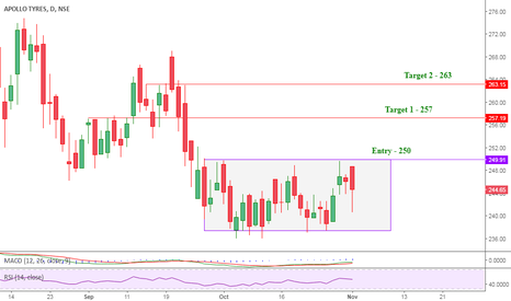 APOLLOTYRE: Go long on Apollotyres