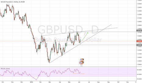 GBPUSD: Oppurtunity to buy the pound  GBPUSD  REPORT