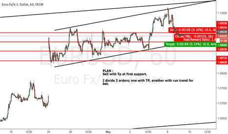 EURUSD: EURUSD : Sell in H1