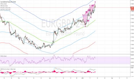 EURGBP: Продажа EUR/GBP к среднему
