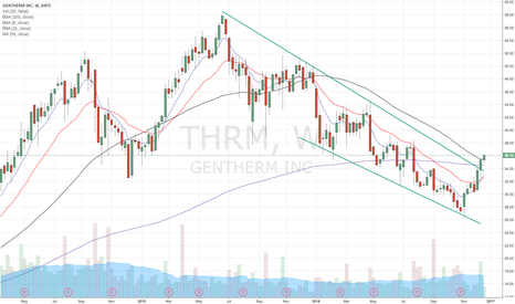 THRM: $QQQ Clearing this long term channel