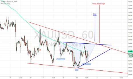 XAUUSD: Breakout Game Plan