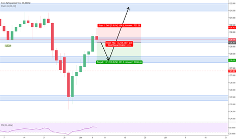 EURJPY: EURJPY short profit taking for the last day of the week