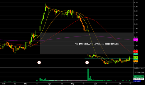 NWY: $NWY great looking pattern for a gap fill