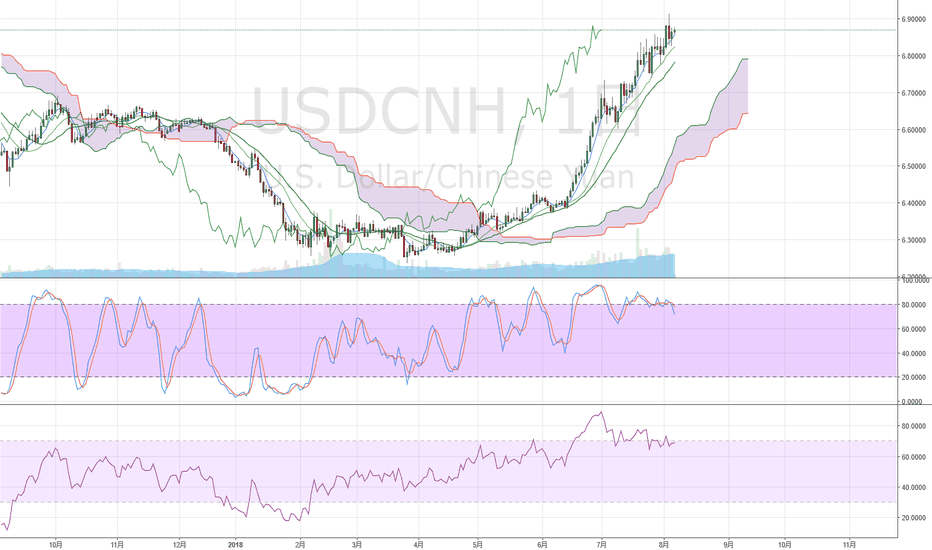 USDCNH: USDCNH 上昇基調 #FX