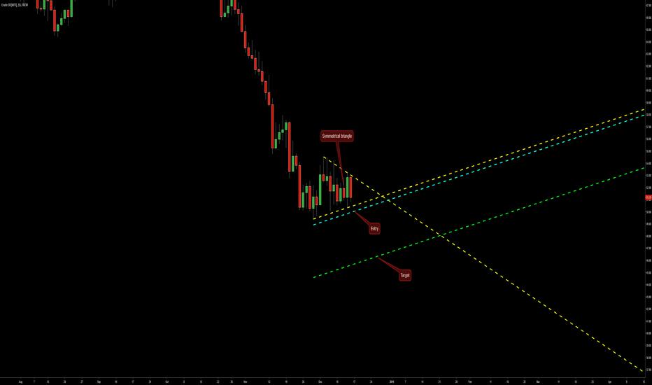 USOIL: Symmetrical Triangle on WTI Oil @ D1