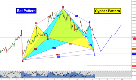 AUDCAD: Two Pattern almost at the same D