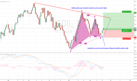 USOIL: USOIL heading higher after candle reversal