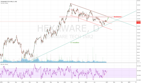 HEXAWARE: Long for target above 225, SL just below 199