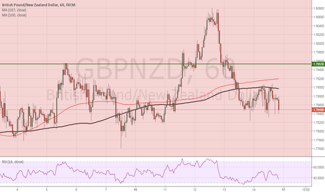 GBPNZD: GBPNZD looks to be weakening and follow GBPAUD
