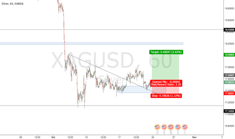 XAGUSD: buying silver for continued buying pressure