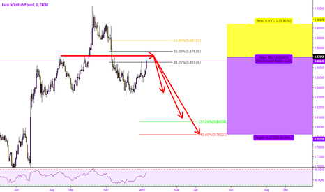 EURGBP: EURGBP - POTENTIAL H&S CONTINUATION