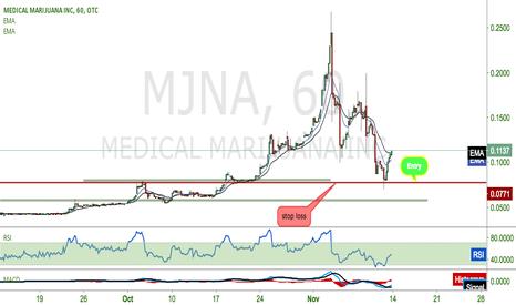 MJNA: $MJNA rise up to 25cents.