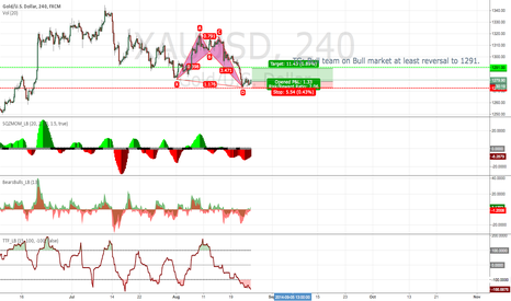 XAUUSD: Gold/USD long idea