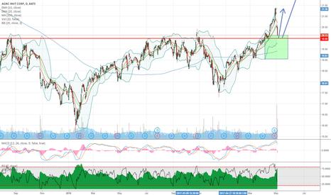 AGNC: AGNC bullish trend continuation opportunity on daily chart