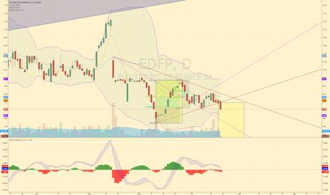 EDF: Short $EDF