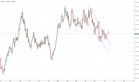 XAUUSD: GOLD buyers trying to take over.