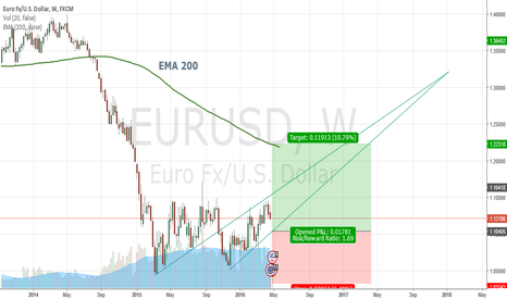 EURUSD: rough idea