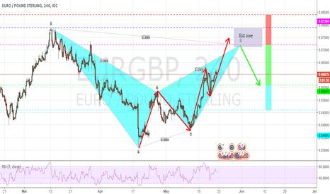 EURGBP: Potential Bearish Bat on EURGBP..H4