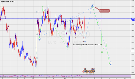 EURUSD: EURUSD Elliott wave update
