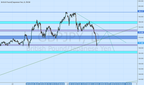 GBPJPY: GBPJPY BULL SIGN
