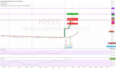 HMNY: Breakout HMNY