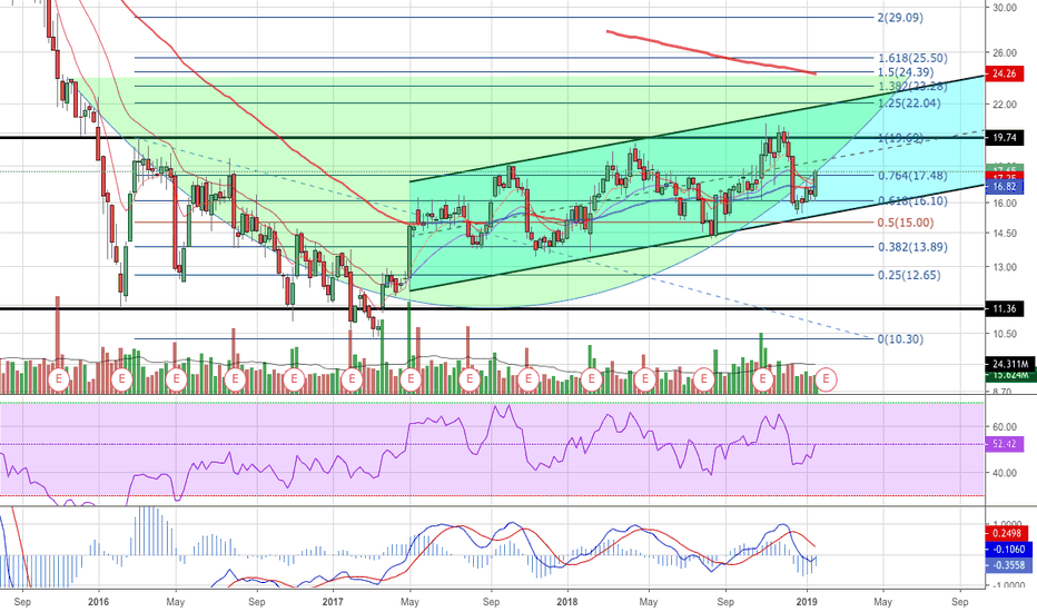 FEYE Stock Price and Chart — NASDAQ:FEYE — TradingView