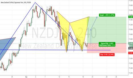 NZDJPY: emerging partern