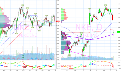 NKE: Missed plan entry