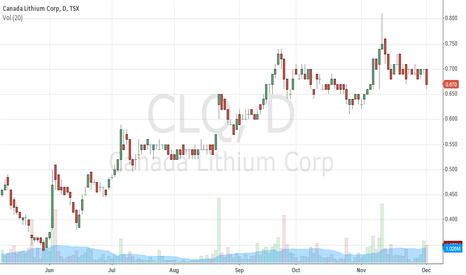 CLQ: Lithium