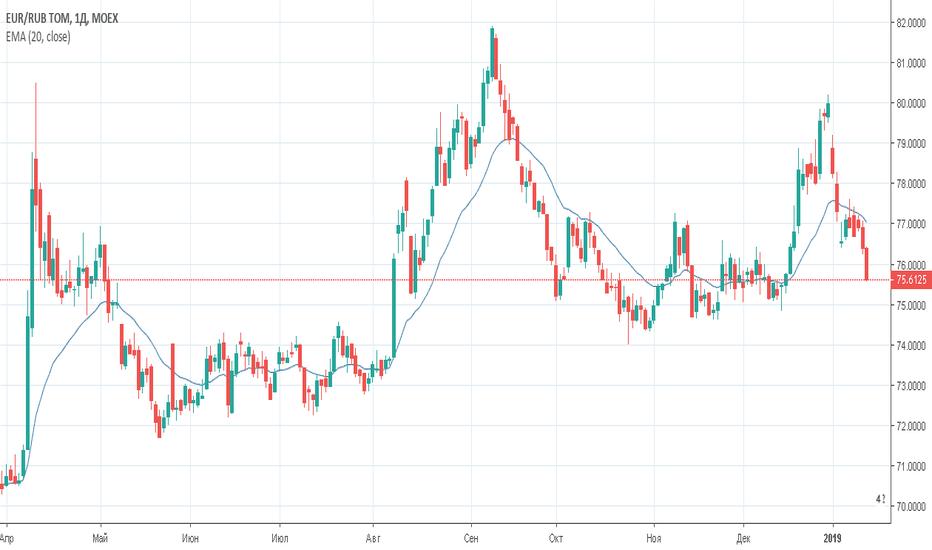 EURRUB_TOM: Евро/рубль (EURRUB_TOM) — торговый план на 17 января 2019 года