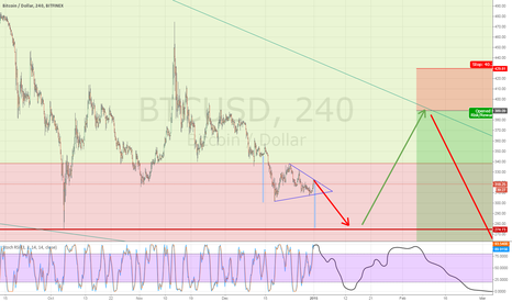 BTCUSD: Bitcoin bear market seems not over yet...