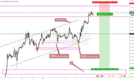 EURJPY: nice structure here