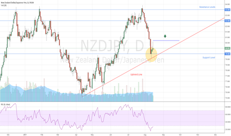 NZDJPY: NZDJPY Buy Opportunity