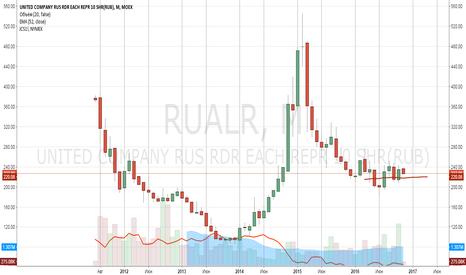 RUALR: Покупка Русал за 227