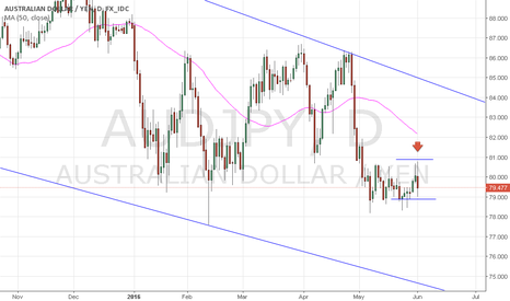 AUDJPY: Aud/Jpy candles formation