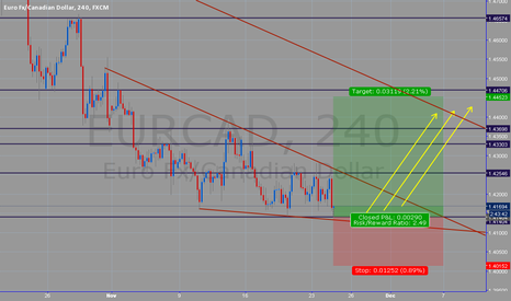 EURCAD: EURCAD Break UP!