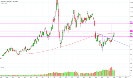 CL1!: Crude Oil Futures: opportunità long?