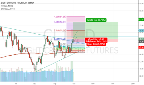 CL1!: Long or Short Oil wait next Bars in TF 4 hour