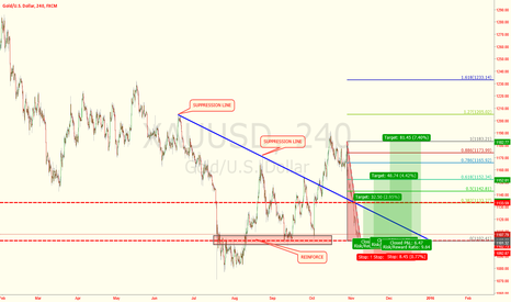 XAUUSD: GOLD IS SITTIN IN THE IMPORTANT POSITION FOR MOVEMENT.