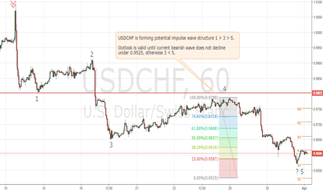 USDCHF: USDCHF targets 0.9680/90