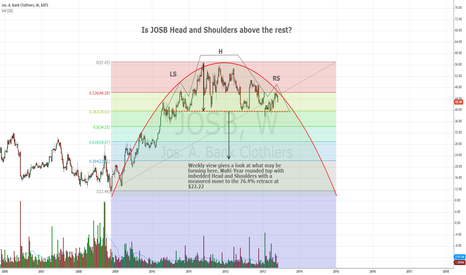 JOSB: Is JOSB H&S above the rest? Weekly rounded top & H/S combo