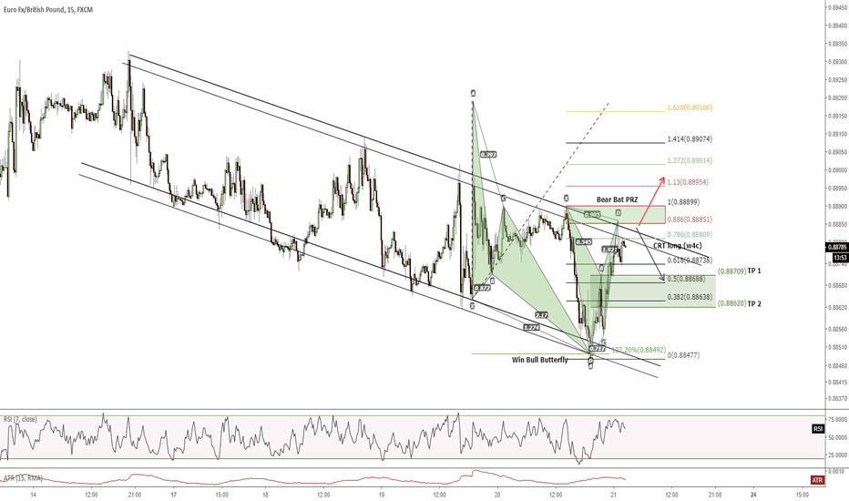 EURGBP: 15M - Intraday Short trade inside a descending channel