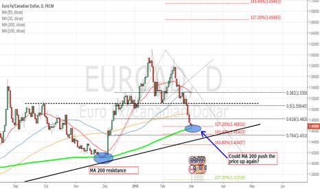 EURCAD: EUR/CAD Technical Analysis