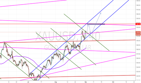XAUUSD: Gold: All set for long