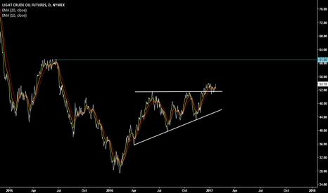 CL1!: WTI CRUDE OIL target 61.00