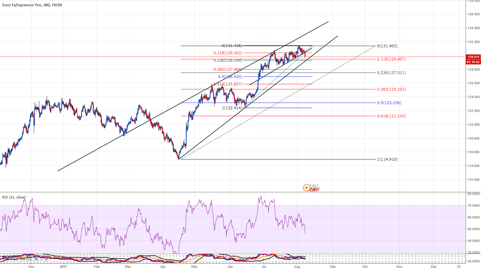 EURJPY let see what we can get from that